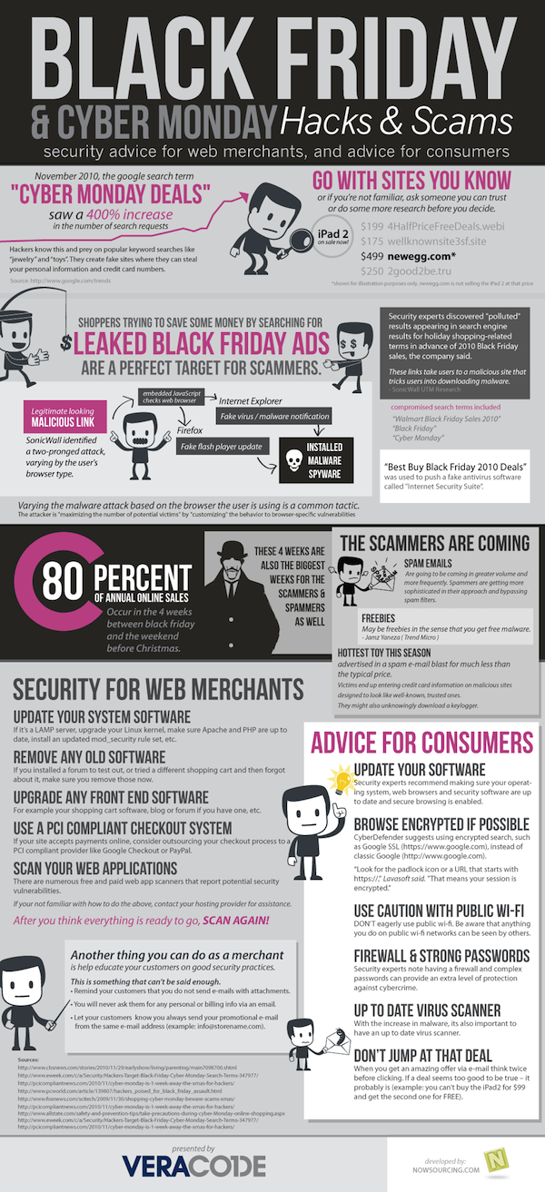 veracode black friday1 Black Friday and Cyber Monday: Hacks and Scams [Infographic]