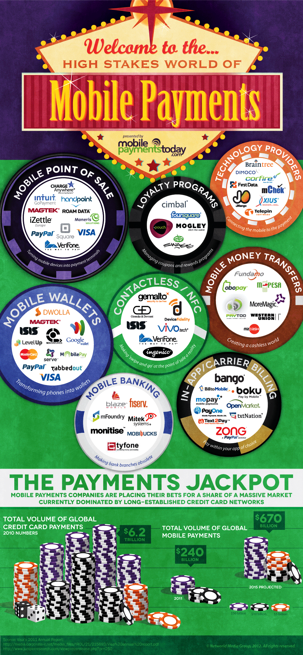 mobile payments infographic The High Stakes World of Mobile Payments [Infographic]