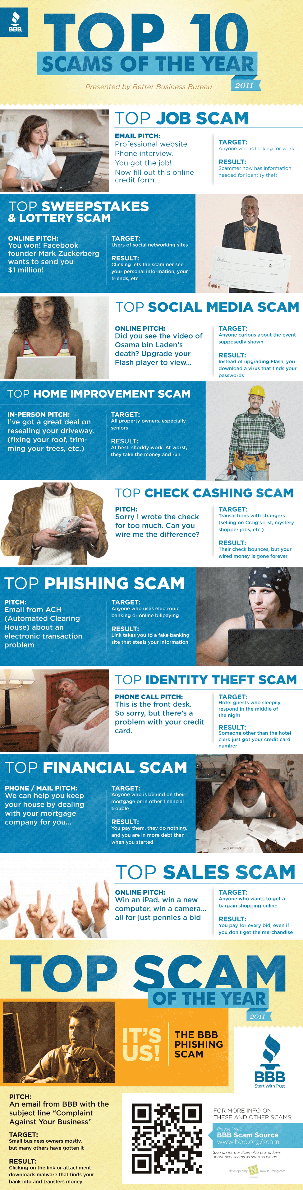 top scams of 2011 Top 10 Scams of 2011 [Infographic]