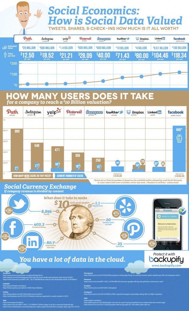 What Is Social Data Worth? [Infographic]
