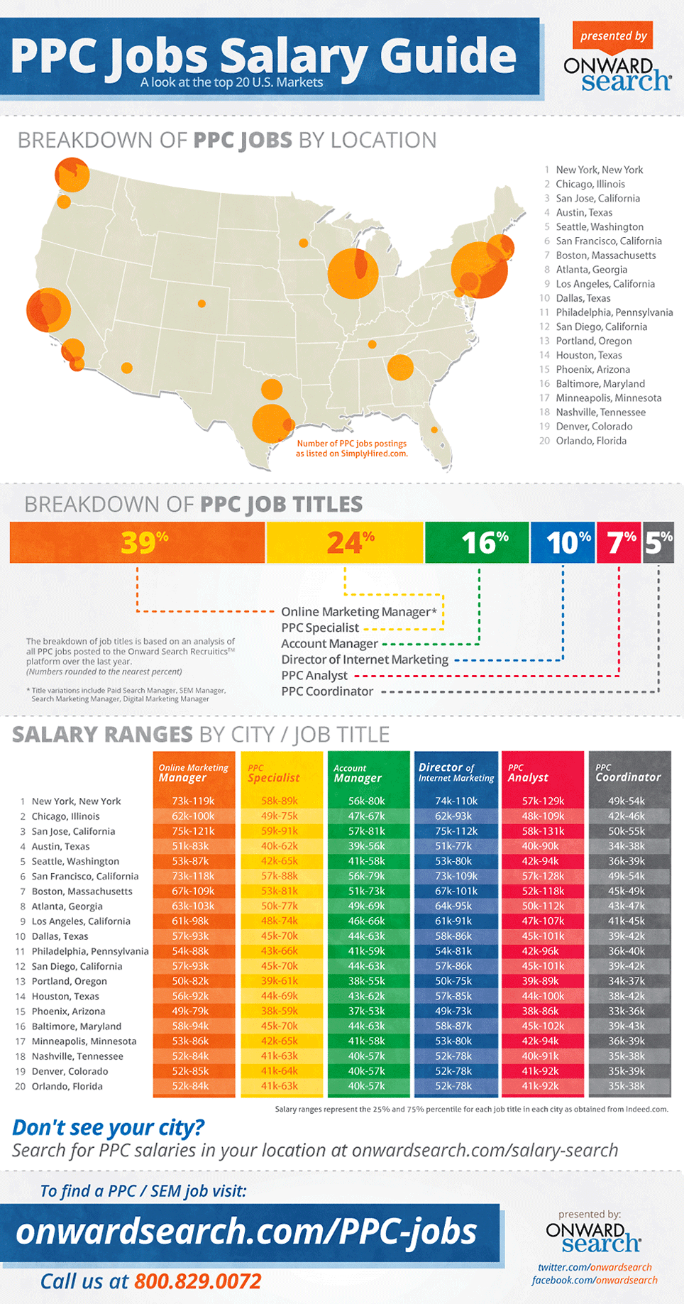 PPC Jobs Salary Guide PPC Jobs Salary Guide [Infographic]