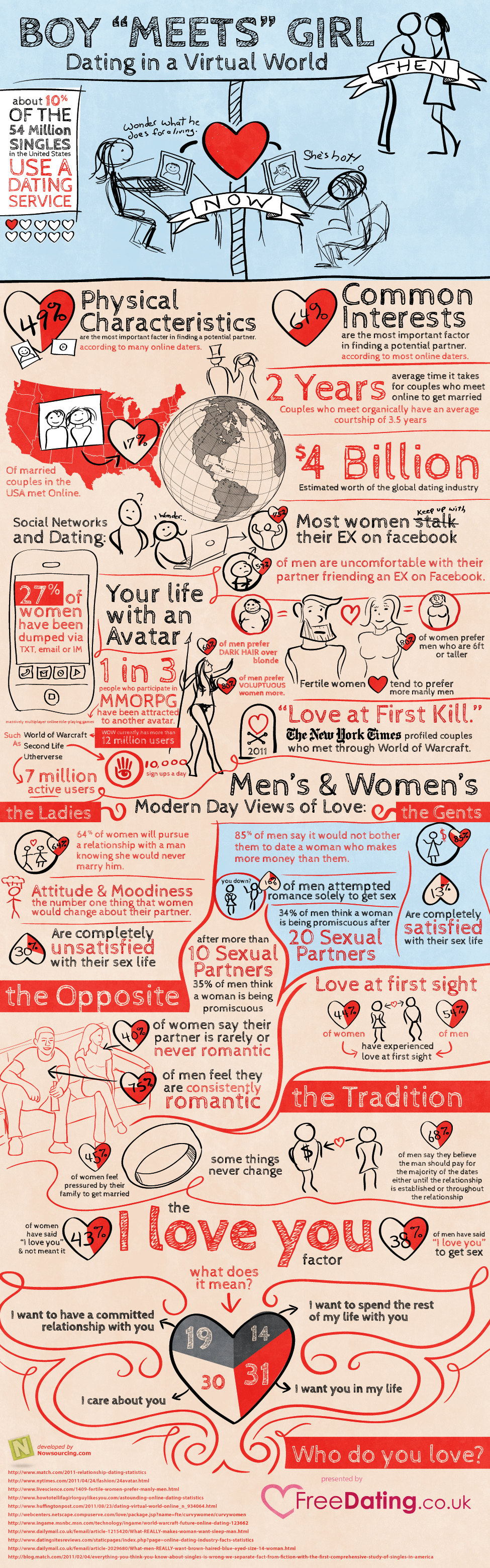dating in a virtual world Dating In A Virtual World [Infographic]