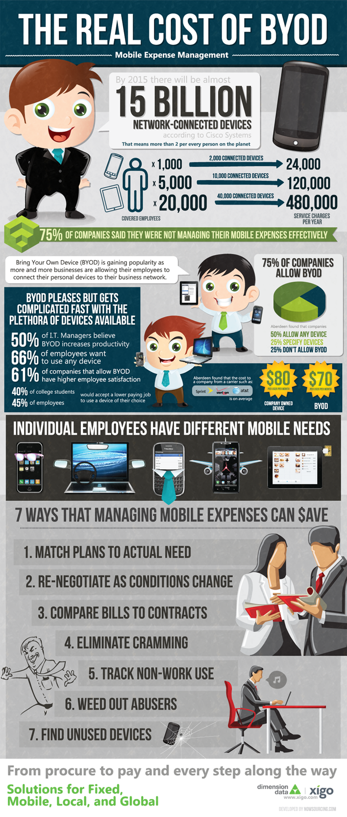 byod wide The Real Cost of BYOD [Infographic]